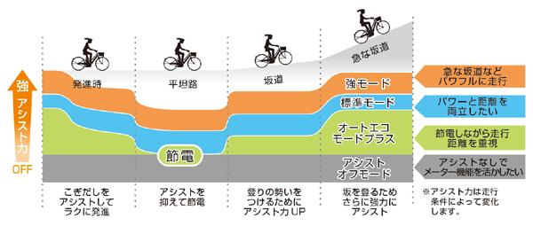 4つの走行モード